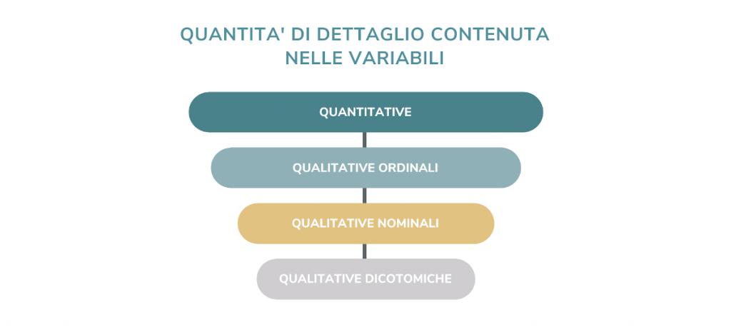 scale di misura delle variabili statistiche qualitative e quantitative