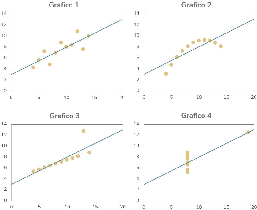 grafici di dispersione