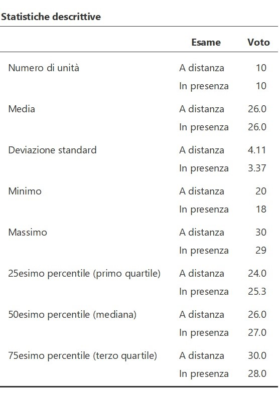 tabella statistiche descrittive per due gruppi