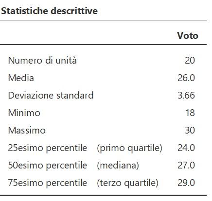 tabella media, deviazione standard e quartili