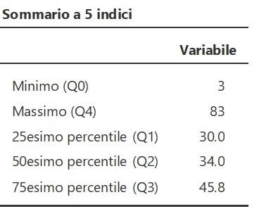 esempio tabella statistiche descrittive