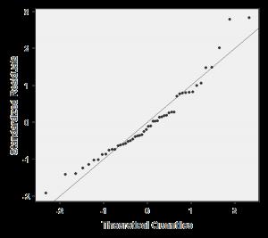 grafico dei quantili per verificare normalità distributiva