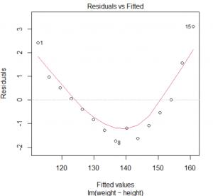 Linearità residui modello di regressione: quando non è verificata