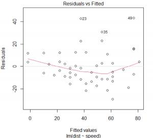 esempio analisi residui su R