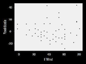 esempio grafico per analisi residui modello di regressione