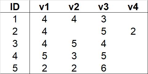esempio tabella dato mancante