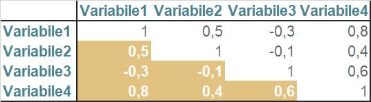 esempio matrice di correlazione