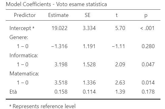 esempio tabella coefficienti di regressione con variabili dummy su Jamovi