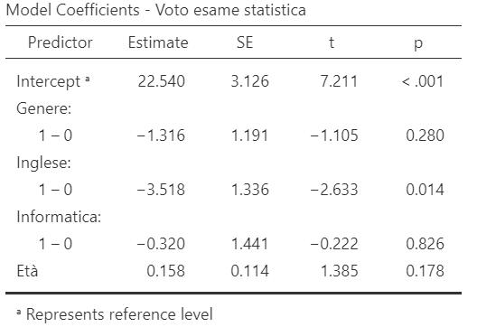 esempio variabile qualitativa multinomiale in regressione lineare multipla