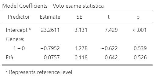 Esempio tabella coefficienti modello di regressione su Jamovi