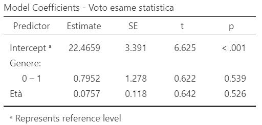 esempio tabella risultati regressione con variabili qualitative